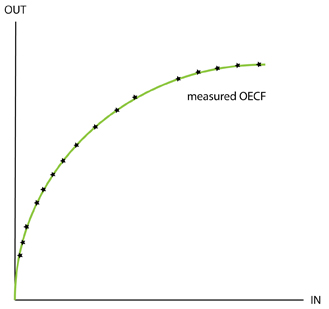 measured OECF