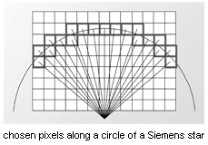chosen pixels along a circle of a Siemens star