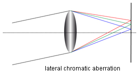lateral chromatic aberration