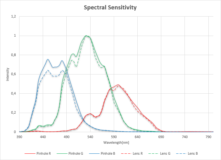 spectral sensitivity comparison